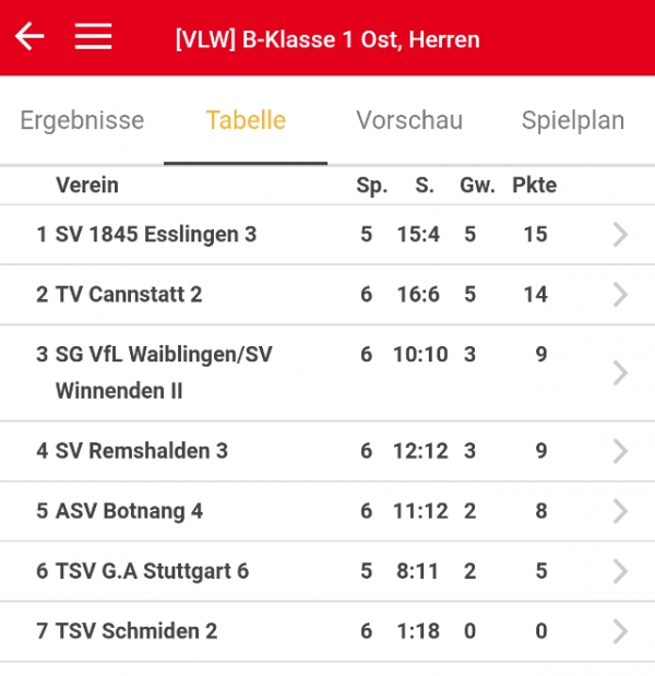 Tabelle Stand 07.12.2018